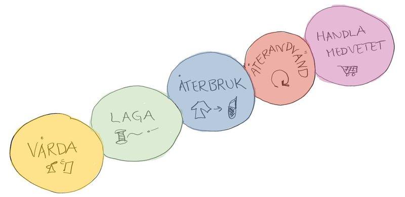 Hålllbarhetsstuga, skiss som visar olika sorters återbruk